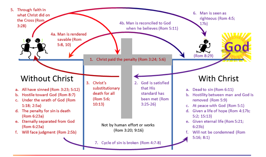 Salvation_Chart